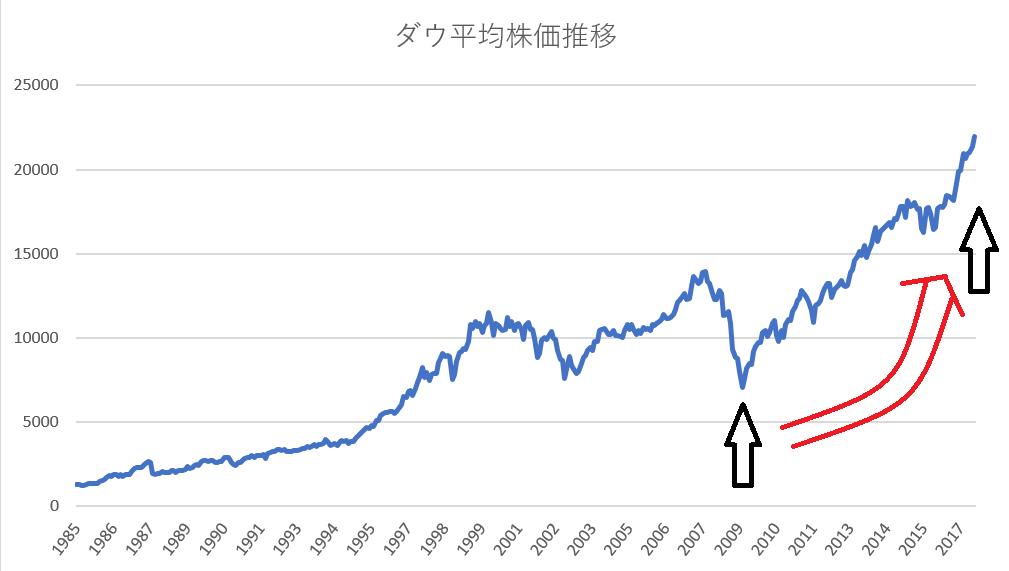 株価 ダウ 平均